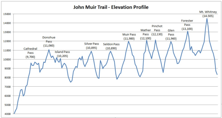 jmt-trail-elevations