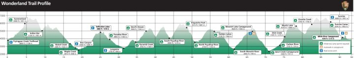 Wonderland-Trail-Elevation-Profile